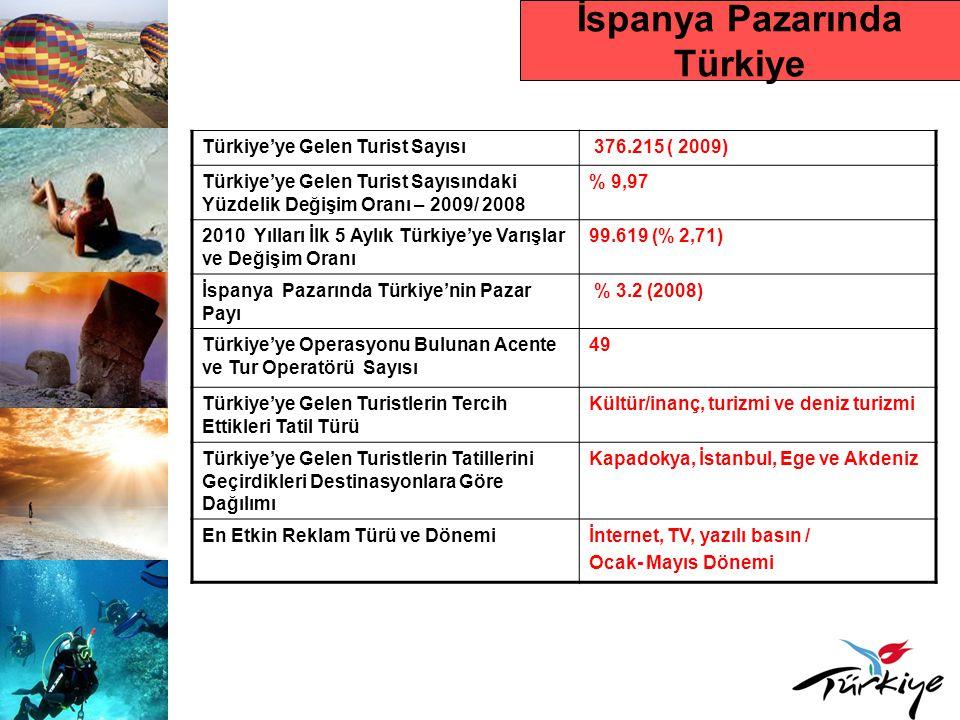 İspanya Pazarında Türkiye Türkiye'ye Gelen Turist Sayısı 376.215 ( 2009) Türkiye'ye Gelen Turist Sayısındaki Yüzdelik Değişim Oranı – 2009/ 2008 % 9,9