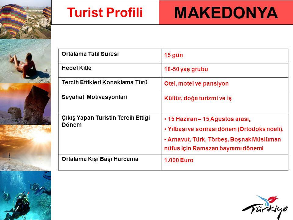 MAKEDONYA Turist Profili Ortalama Tatil Süresi 15 gün Hedef Kitle 18-50 yaş grubu Tercih Ettikleri Konaklama Türü Otel, motel ve pansiyon Seyahat Moti
