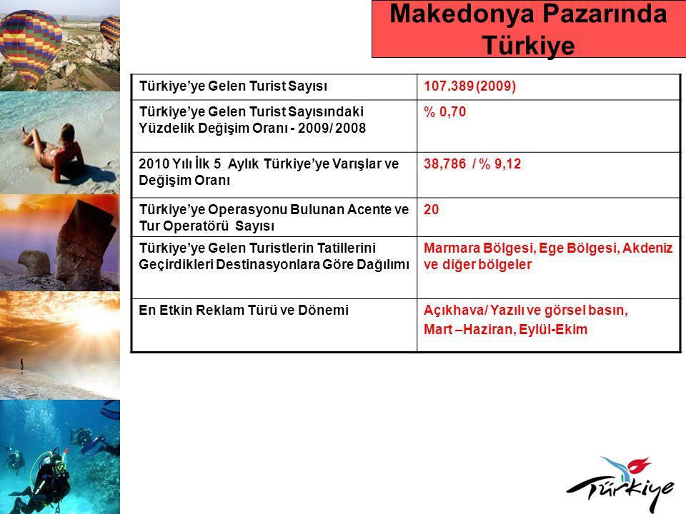 Makedonya Pazarında Türkiye Türkiye'ye Gelen Turist Sayısı107.389 (2009) Türkiye'ye Gelen Turist Sayısındaki Yüzdelik Değişim Oranı - 2009/ 2008 % 0,7