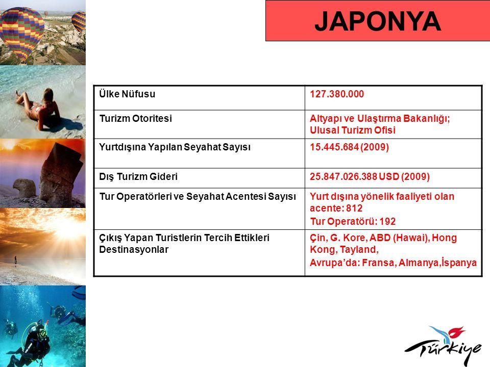 JAPONYA Ülke Nüfusu127.380.000 Turizm OtoritesiAltyapı ve Ulaştırma Bakanlığı; Ulusal Turizm Ofisi Yurtdışına Yapılan Seyahat Sayısı15.445.684 (2009)