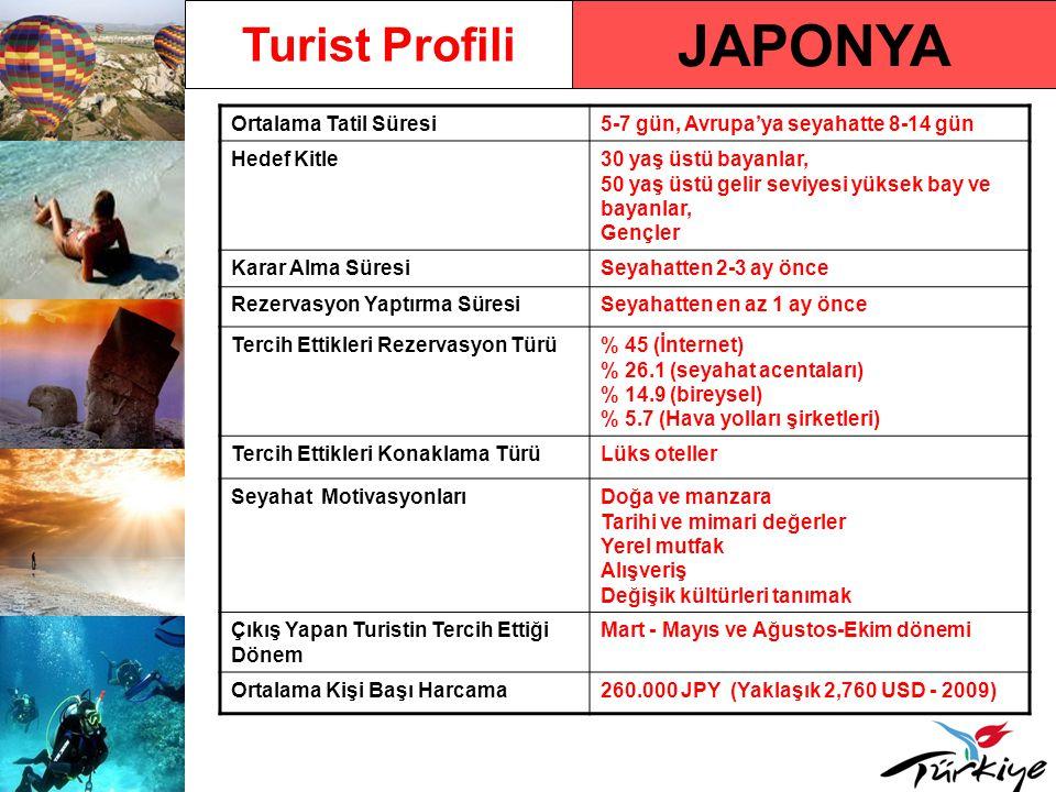 JAPONYA Turist Profili Ortalama Tatil Süresi5-7 gün, Avrupa'ya seyahatte 8-14 gün Hedef Kitle30 yaş üstü bayanlar, 50 yaş üstü gelir seviyesi yüksek b