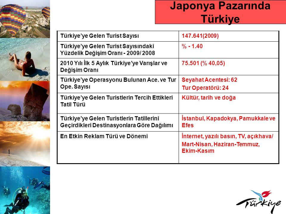 Japonya Pazarında Türkiye Türkiye'ye Gelen Turist Sayısı147.641(2009) Türkiye'ye Gelen Turist Sayısındaki Yüzdelik Değişim Oranı - 2009/ 2008 % - 1.40
