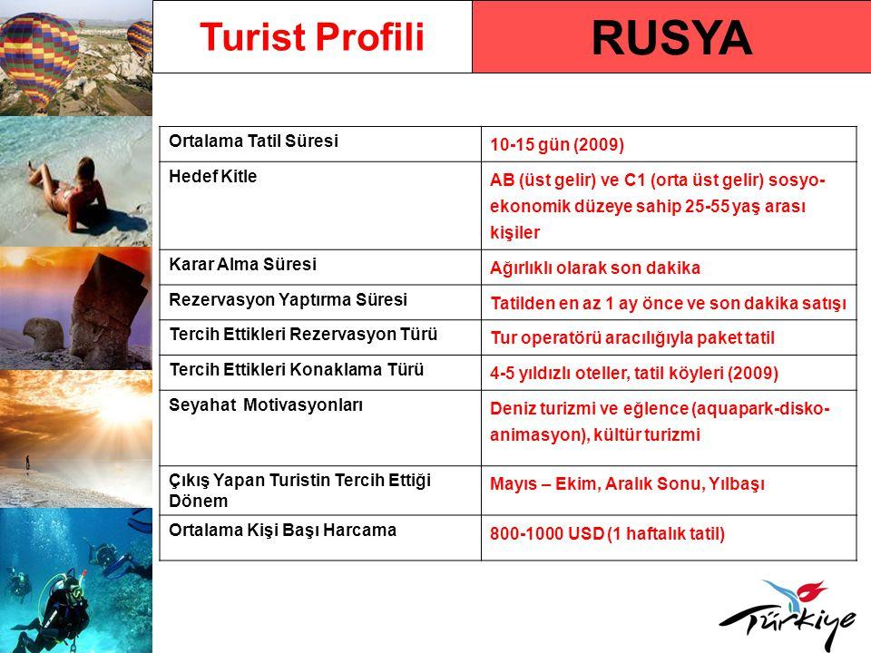 RUSYA Turist Profili Ortalama Tatil Süresi 10-15 gün (2009) Hedef Kitle AB (üst gelir) ve C1 (orta üst gelir) sosyo- ekonomik düzeye sahip 25-55 yaş a