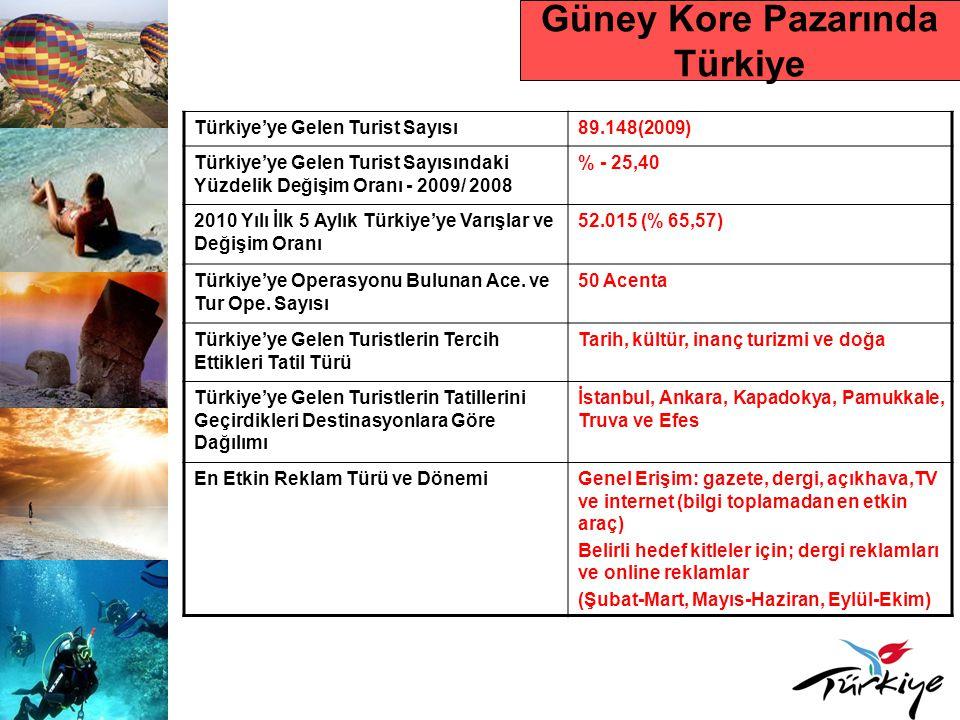 Güney Kore Pazarında Türkiye Türkiye'ye Gelen Turist Sayısı89.148(2009) Türkiye'ye Gelen Turist Sayısındaki Yüzdelik Değişim Oranı - 2009/ 2008 % - 25