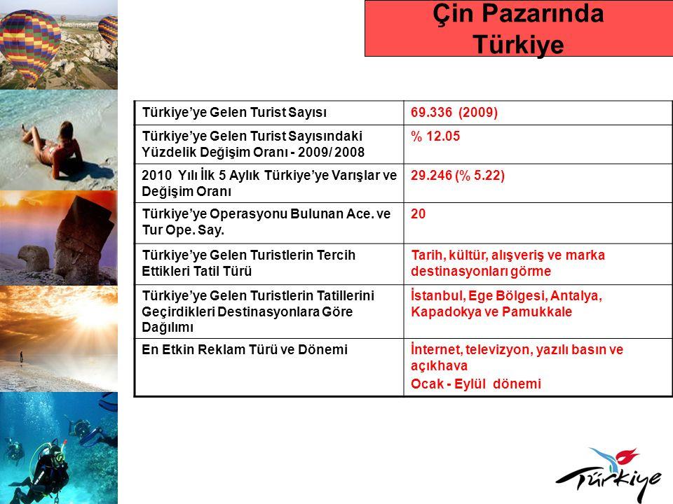 Çin Pazarında Türkiye Türkiye'ye Gelen Turist Sayısı69.336 (2009) Türkiye'ye Gelen Turist Sayısındaki Yüzdelik Değişim Oranı - 2009/ 2008 % 12.05 2010