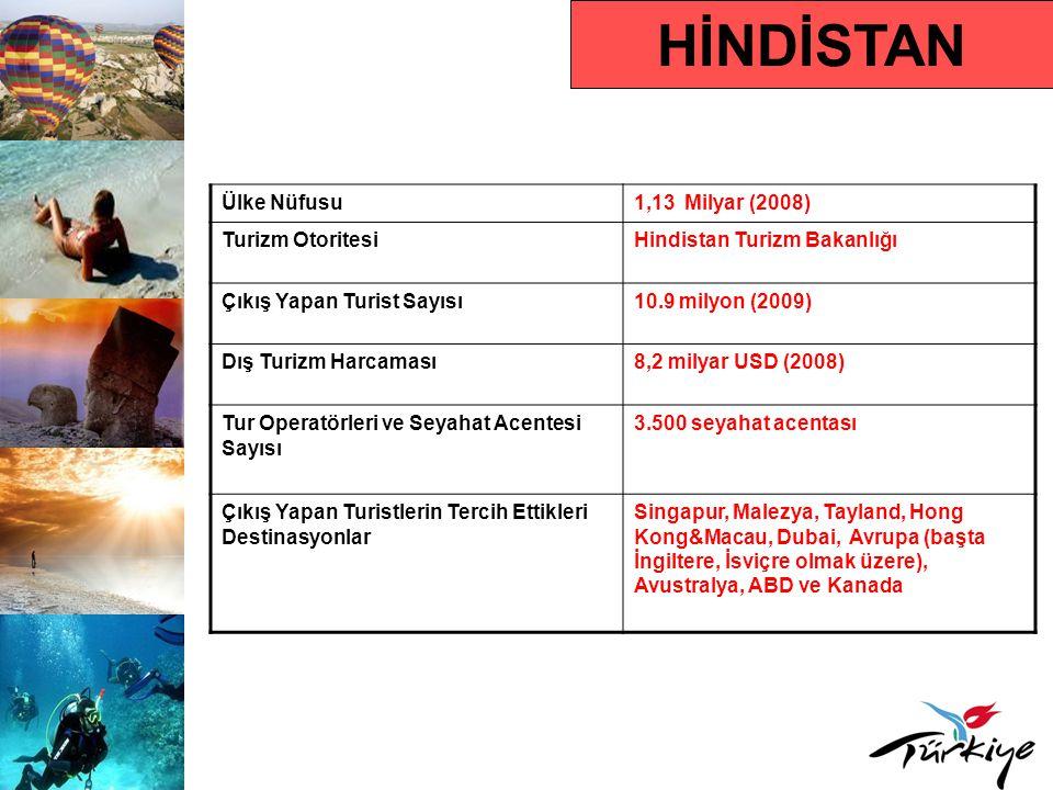 HİNDİSTAN Ülke Nüfusu1,13 Milyar (2008) Turizm OtoritesiHindistan Turizm Bakanlığı Çıkış Yapan Turist Sayısı10.9 milyon (2009) Dış Turizm Harcaması8,2