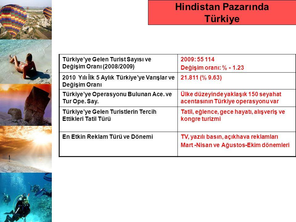 Hindistan Pazarında Türkiye Türkiye'ye Gelen Turist Sayısı ve Değişim Oranı (2008/2009) 2009: 55 114 Değişim oranı: % - 1.23 2010 Yılı İlk 5 Aylık Tür