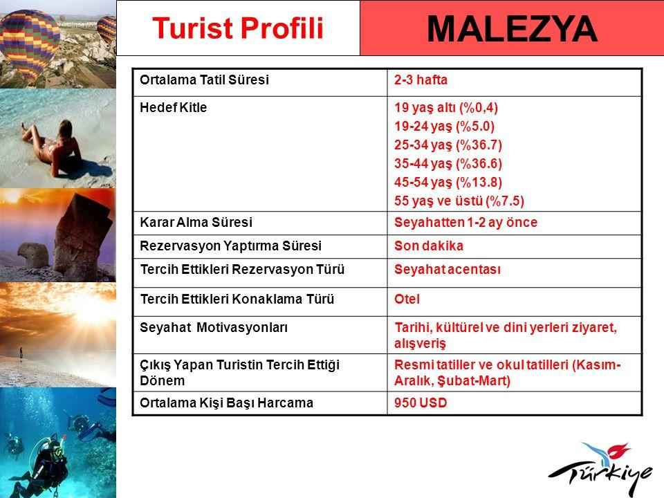 MALEZYA Turist Profili Ortalama Tatil Süresi2-3 hafta Hedef Kitle19 yaş altı (%0,4) 19-24 yaş (%5.0) 25-34 yaş (%36.7) 35-44 yaş (%36.6) 45-54 yaş (%1