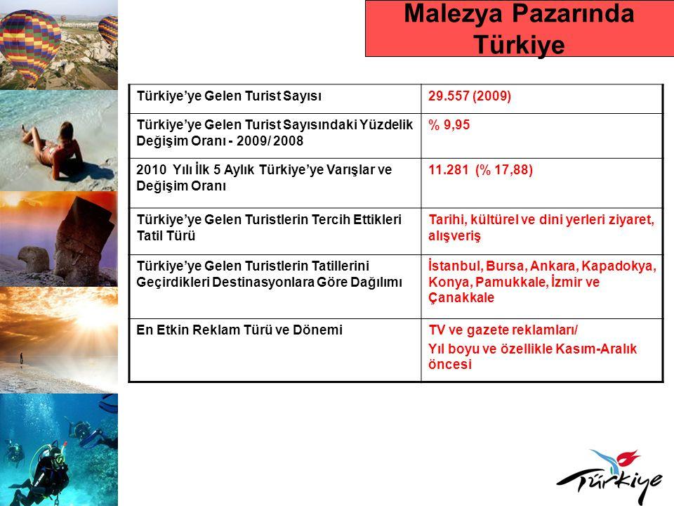 Malezya Pazarında Türkiye Türkiye'ye Gelen Turist Sayısı29.557 (2009) Türkiye'ye Gelen Turist Sayısındaki Yüzdelik Değişim Oranı - 2009/ 2008 % 9,95 2