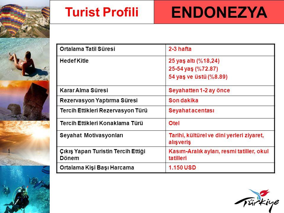 ENDONEZYA Turist Profili Ortalama Tatil Süresi2-3 hafta Hedef Kitle25 yaş altı (%18,24) 25-54 yaş (%72.87) 54 yaş ve üstü (%8.89) Karar Alma SüresiSey