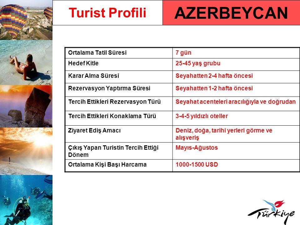 AZERBEYCAN Turist Profili Ortalama Tatil Süresi7 gün Hedef Kitle25-45 yaş grubu Karar Alma SüresiSeyahatten 2-4 hafta öncesi Rezervasyon Yaptırma Süre
