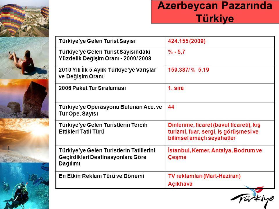 Azerbeycan Pazarında Türkiye Türkiye'ye Gelen Turist Sayısı424.155 (2009) Türkiye'ye Gelen Turist Sayısındaki Yüzdelik Değişim Oranı - 2009/ 2008 % -