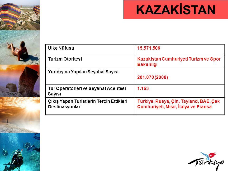 KAZAKİSTAN Ülke Nüfusu15.571.506 Turizm OtoritesiKazakistan Cumhuriyeti Turizm ve Spor Bakanlığı Yurtdışına Yapılan Seyahat Sayısı 261.070 (2008) Tur