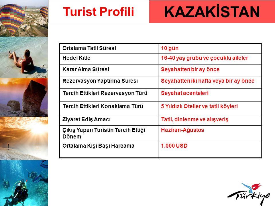 KAZAKİSTAN Turist Profili Ortalama Tatil Süresi10 gün Hedef Kitle16-40 yaş grubu ve çocuklu aileler Karar Alma SüresiSeyahatten bir ay önce Rezervasyo
