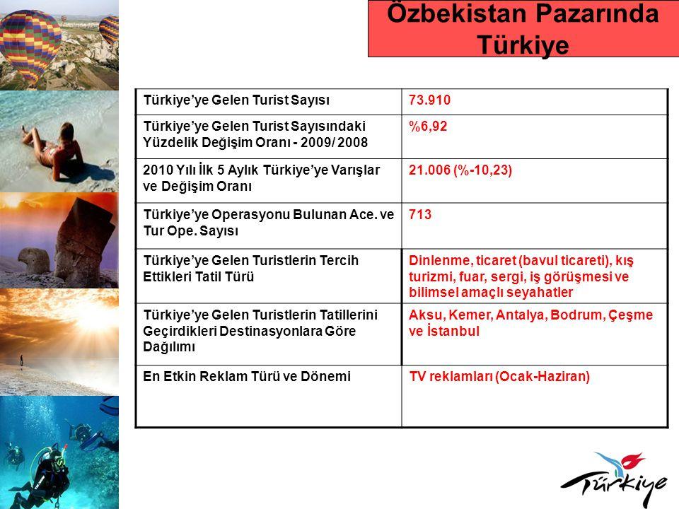 Özbekistan Pazarında Türkiye Türkiye'ye Gelen Turist Sayısı73.910 Türkiye'ye Gelen Turist Sayısındaki Yüzdelik Değişim Oranı - 2009/ 2008 %6,92 2010 Y