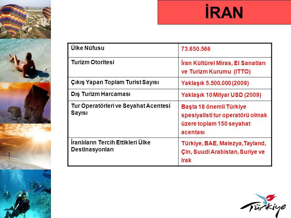 İRAN Ülke Nüfusu 73.650.566 Turizm Otoritesi İran Kültürel Miras, El Sanatları ve Turizm Kurumu (ITTO) Çıkış Yapan Toplam Turist Sayısı Yaklaşık 5.500