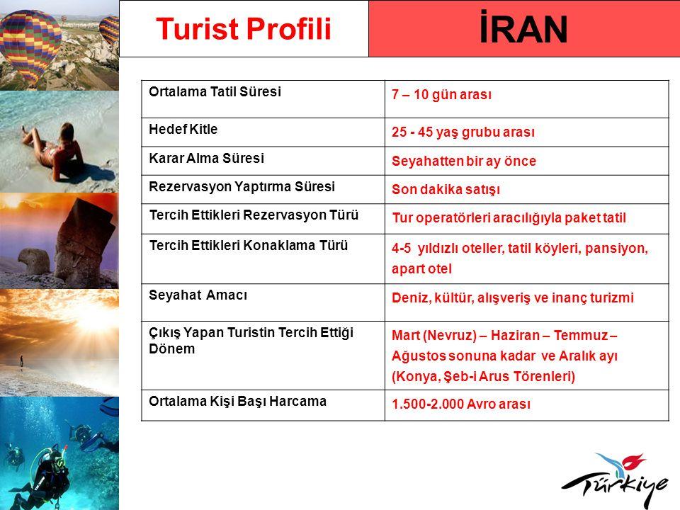 İRAN Turist Profili Ortalama Tatil Süresi 7 – 10 gün arası Hedef Kitle 25 - 45 yaş grubu arası Karar Alma Süresi Seyahatten bir ay önce Rezervasyon Ya