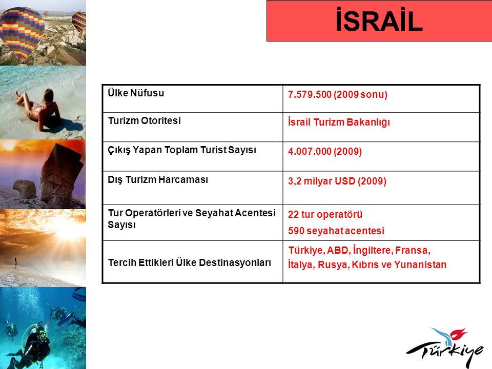 İSRAİL Ülke Nüfusu 7.579.500 (2009 sonu) Turizm Otoritesi İsrail Turizm Bakanlığı Çıkış Yapan Toplam Turist Sayısı 4.007.000 (2009) Dış Turizm Harcama