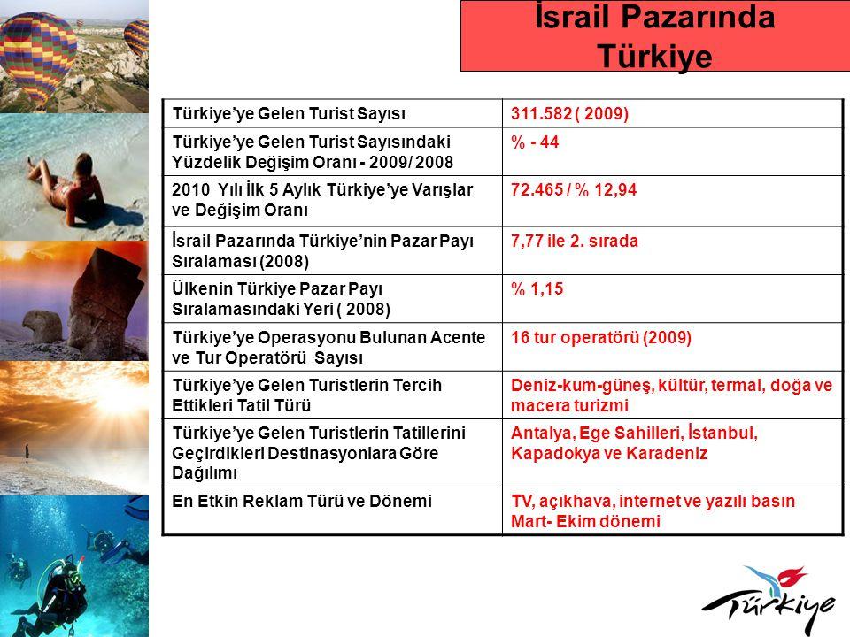 İsrail Pazarında Türkiye Türkiye'ye Gelen Turist Sayısı311.582 ( 2009) Türkiye'ye Gelen Turist Sayısındaki Yüzdelik Değişim Oranı - 2009/ 2008 % - 44