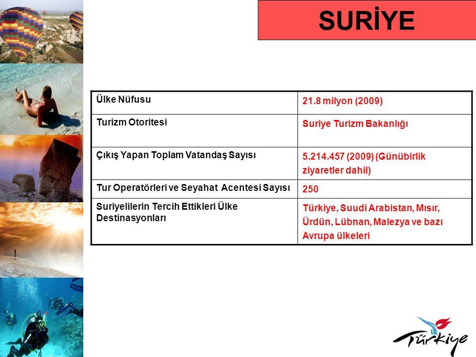 SURİYE Ülke Nüfusu 21.8 milyon (2009) Turizm Otoritesi Suriye Turizm Bakanlığı Çıkış Yapan Toplam Vatandaş Sayısı 5.214.457 (2009) (Günübirlik ziyaret