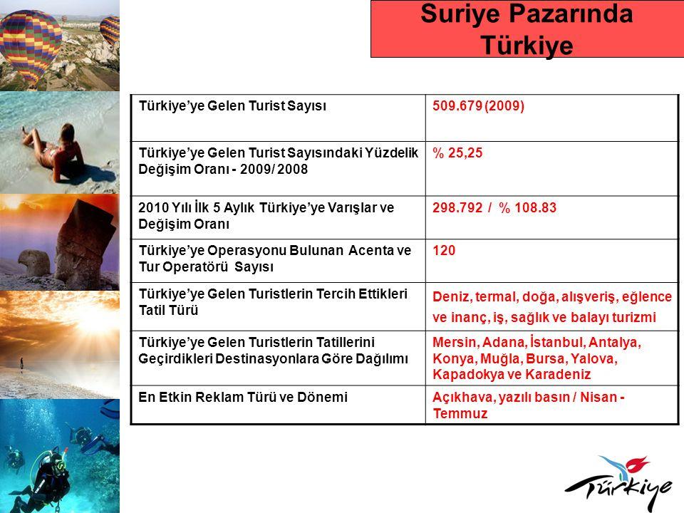 Suriye Pazarında Türkiye Türkiye'ye Gelen Turist Sayısı509.679 (2009) Türkiye'ye Gelen Turist Sayısındaki Yüzdelik Değişim Oranı - 2009/ 2008 % 25,25