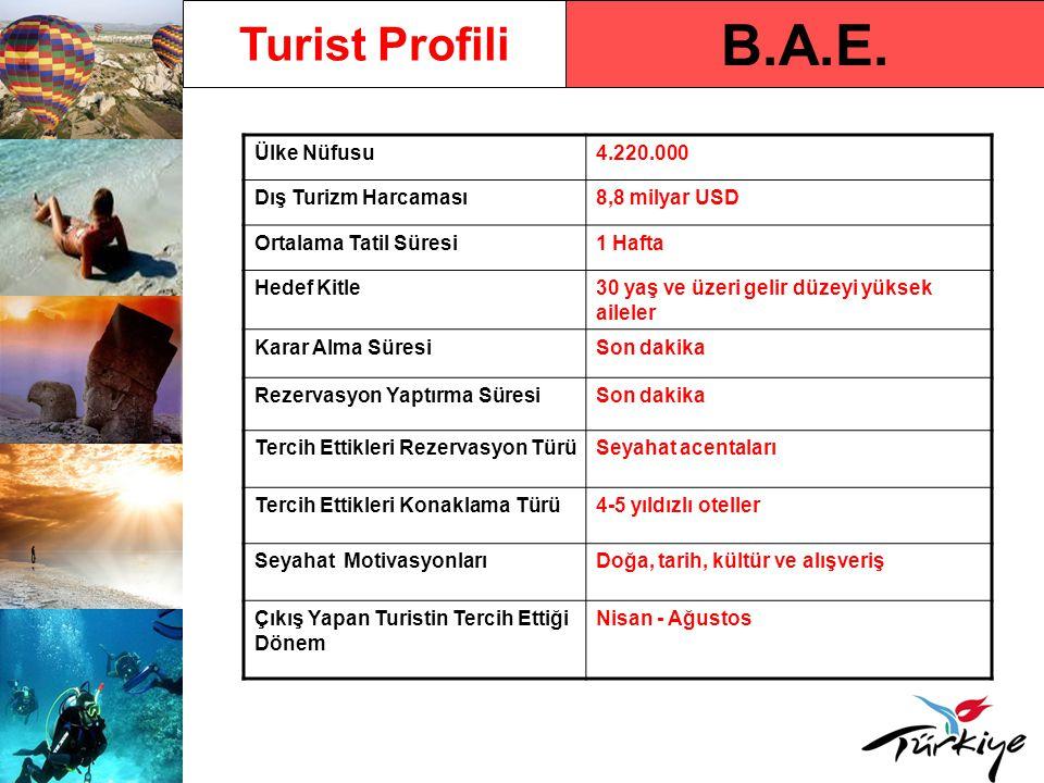 B.A.E. Turist Profili Ülke Nüfusu4.220.000 Dış Turizm Harcaması8,8 milyar USD Ortalama Tatil Süresi1 Hafta Hedef Kitle30 yaş ve üzeri gelir düzeyi yük
