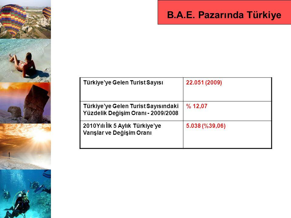 B.A.E. Pazarında Türkiye Türkiye'ye Gelen Turist Sayısı22.051 (2009) Türkiye'ye Gelen Turist Sayısındaki Yüzdelik Değişim Oranı - 2009/2008 % 12,07 20