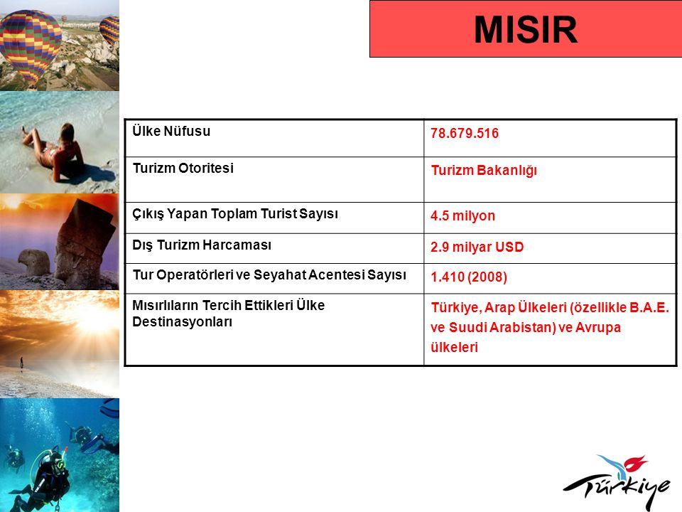MISIR Ülke Nüfusu 78.679.516 Turizm Otoritesi Turizm Bakanlığı Çıkış Yapan Toplam Turist Sayısı 4.5 milyon Dış Turizm Harcaması 2.9 milyar USD Tur Ope