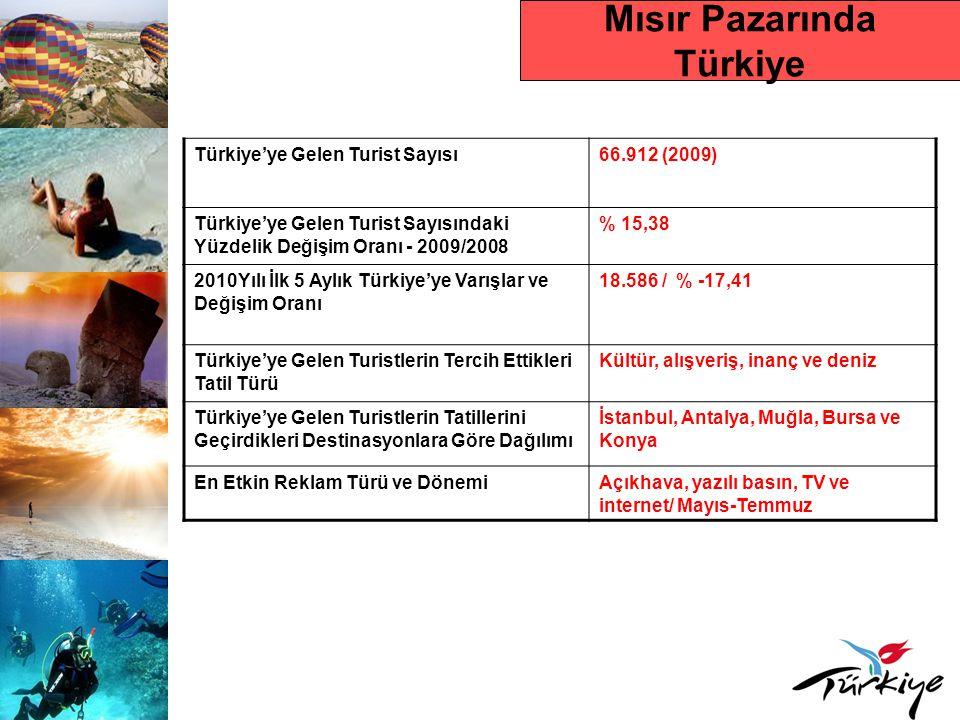Mısır Pazarında Türkiye Türkiye'ye Gelen Turist Sayısı66.912 (2009) Türkiye'ye Gelen Turist Sayısındaki Yüzdelik Değişim Oranı - 2009/2008 % 15,38 201