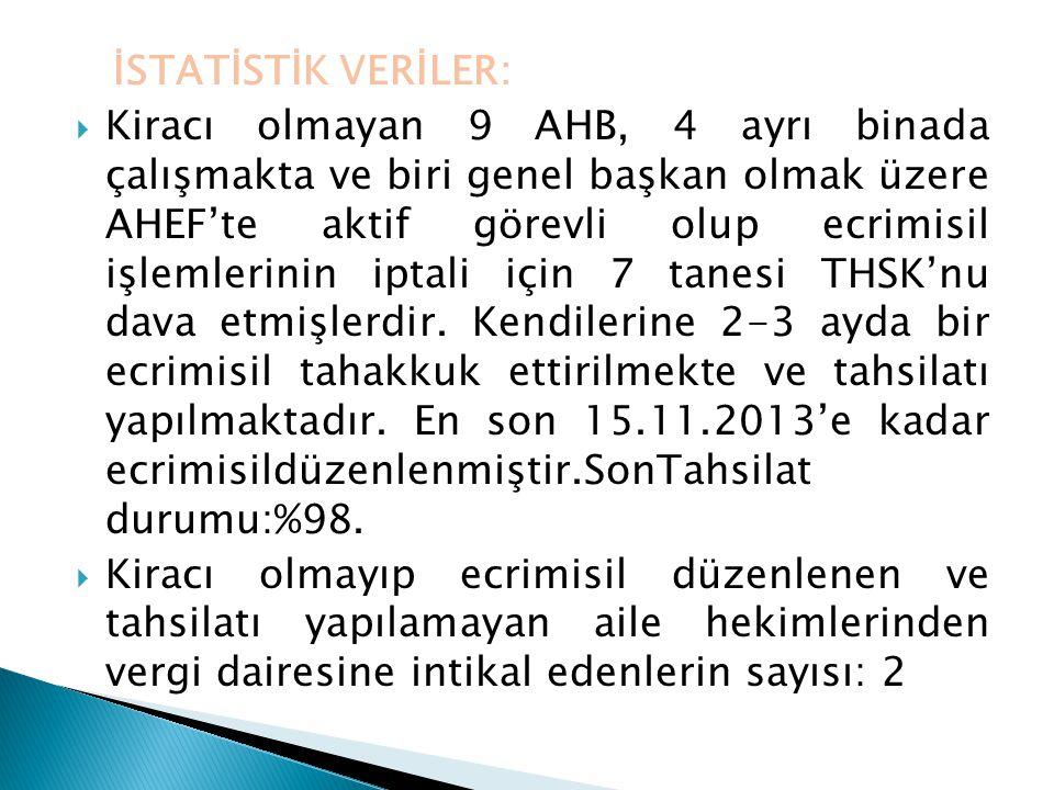İSTATİSTİK VERİLER:  Kiracı olmayan 9 AHB, 4 ayrı binada çalışmakta ve biri genel başkan olmak üzere AHEF'te aktif görevli olup ecrimisil işlemlerini