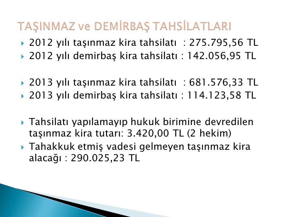  2012 yılı taşınmaz kira tahsilatı : 275.795,56 TL  2012 yılı demirbaş kira tahsilatı : 142.056,95 TL  2013 yılı taşınmaz kira tahsilatı : 681.576,