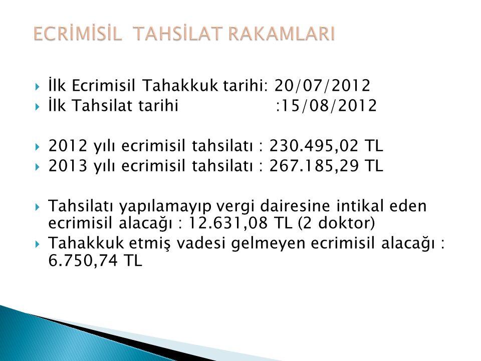  İlk Ecrimisil Tahakkuk tarihi: 20/07/2012  İlk Tahsilat tarihi :15/08/2012  2012 yılı ecrimisil tahsilatı : 230.495,02 TL  2013 yılı ecrimisil ta