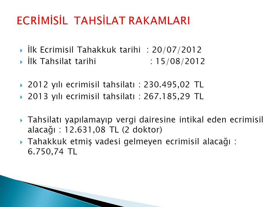  İlk Ecrimisil Tahakkuk tarihi : 20/07/2012  İlk Tahsilat tarihi : 15/08/2012  2012 yılı ecrimisil tahsilatı : 230.495,02 TL  2013 yılı ecrimisil