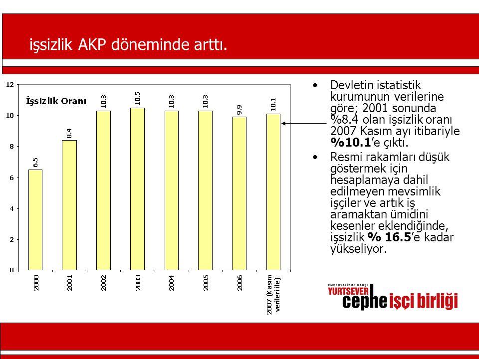 işsizlik AKP döneminde arttı.