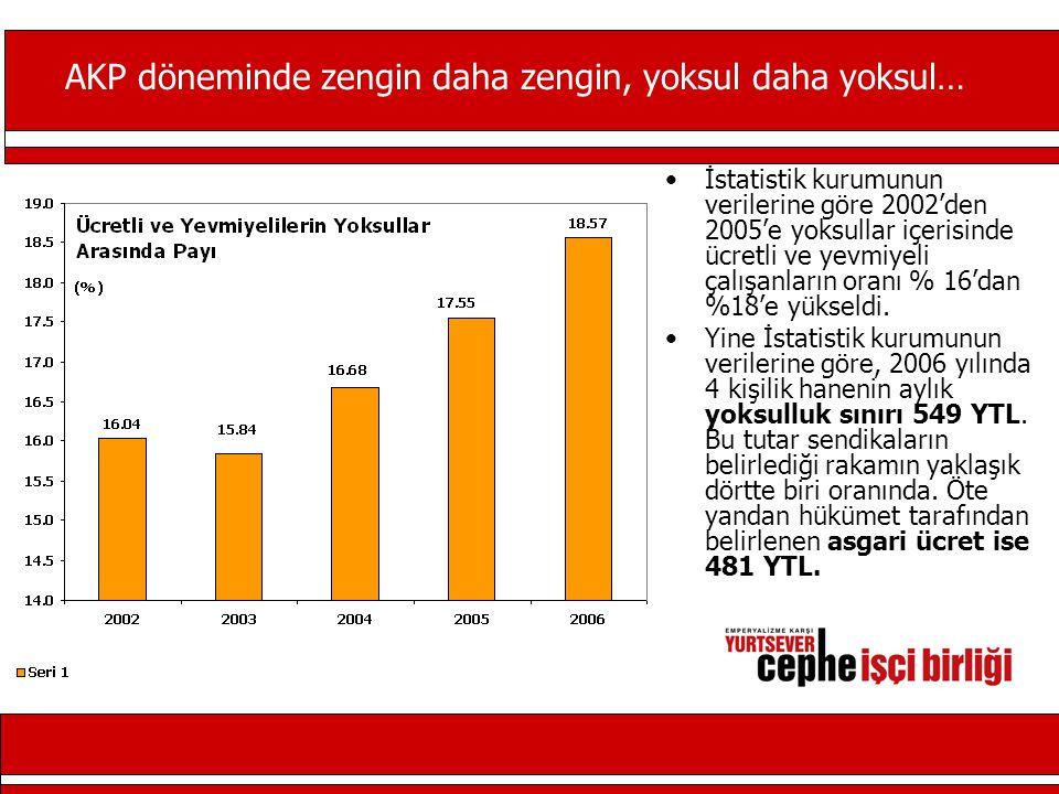 AKP döneminde zengin daha zengin, yoksul daha yoksul… İstatistik kurumunun verilerine göre 2002'den 2005'e yoksullar içerisinde ücretli ve yevmiyeli çalışanların oranı % 16'dan %18'e yükseldi.