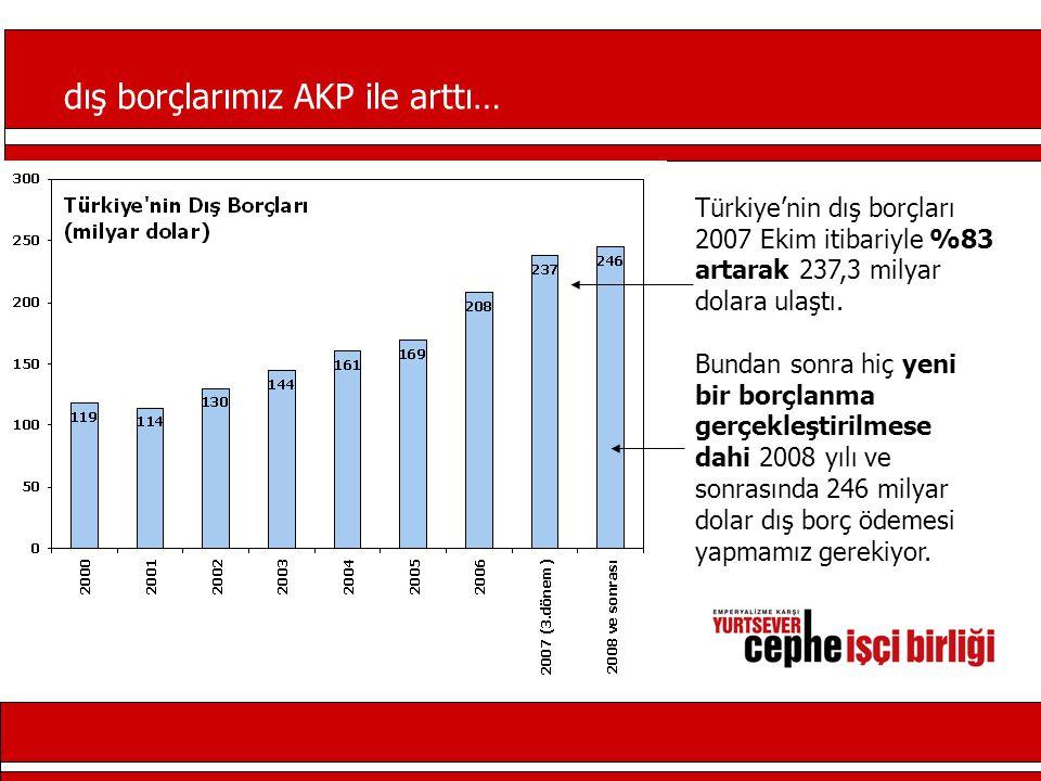 dış borçlarımız AKP ile arttı… Türkiye'nin dış borçları 2007 Ekim itibariyle %83 artarak 237,3 milyar dolara ulaştı.