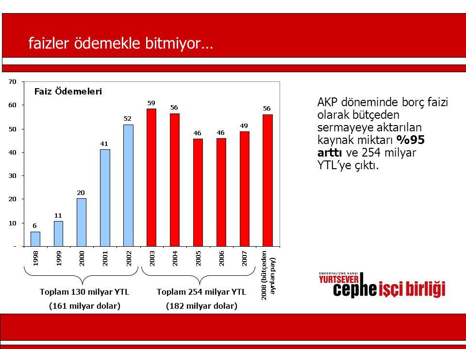 kamunun tasfiyesi AKP'nin sadaka ekonomisini güçlendiriyor… Gıda yardımı, kömür yardımları, giderek yoksullaşan halkı AKP'ye bağımlı kılmanın aracı olarak kullanılıyor.