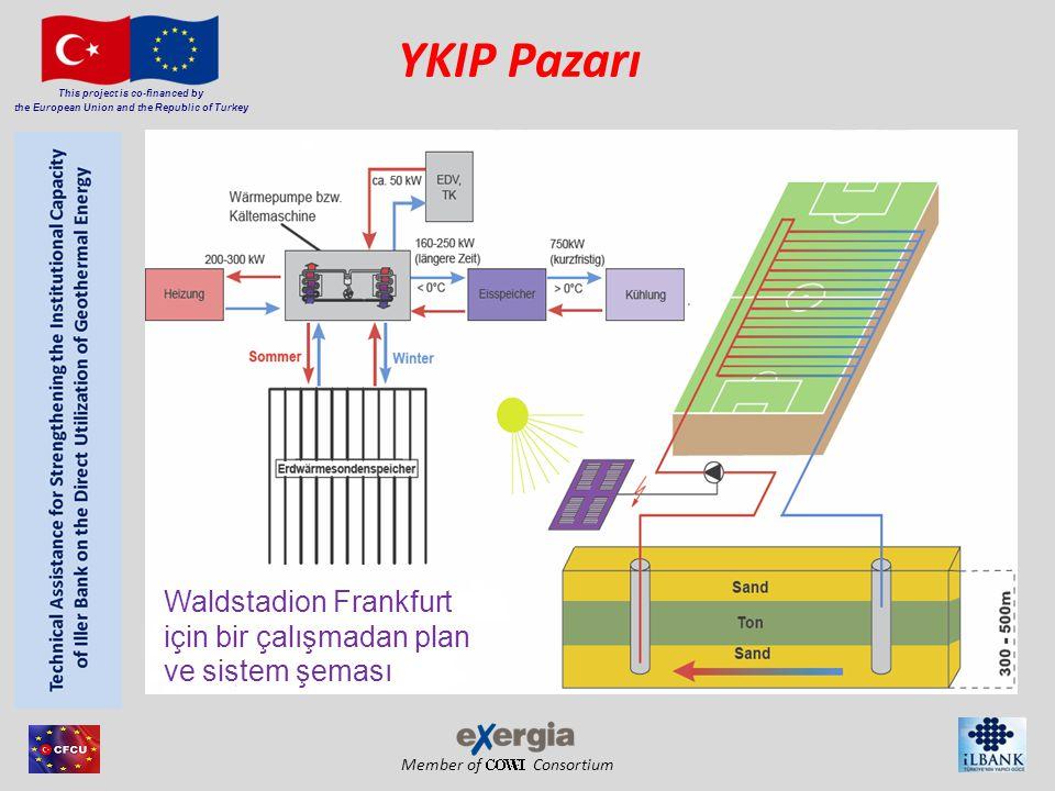 Member of Consortium This project is co-financed by the European Union and the Republic of Turkey YKIP Pazarı Waldstadion Frankfurt için bir çalışmadan plan ve sistem şeması