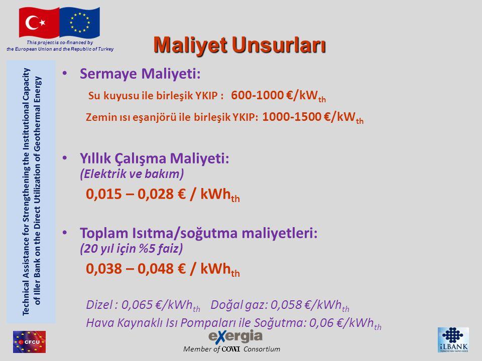 Member of Consortium This project is co-financed by the European Union and the Republic of Turkey Sermaye Maliyeti: Su kuyusu ile birleşik YKIP : 600-1000 €/kW th Zemin ısı eşanjörü ile birleşik YKIP: 1000-1500 €/kW th Yıllık Çalışma Maliyeti: (Elektrik ve bakım) 0,015 – 0,028 € / kWh th Toplam Isıtma/soğutma maliyetleri: (20 yıl için %5 faiz) 0,038 – 0,048 € / kWh th Dizel : 0,065 €/kWh th Doğal gaz: 0,058 €/kWh th Hava Kaynaklı Isı Pompaları ile Soğutma: 0,06 €/kWh th Maliyet Unsurları
