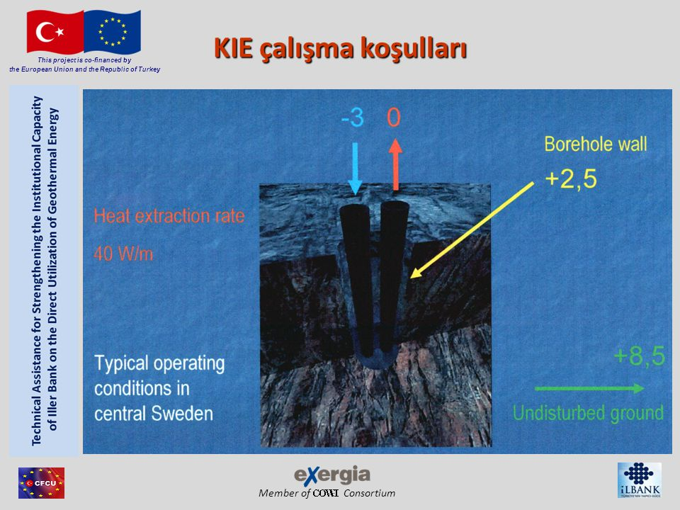 Member of Consortium This project is co-financed by the European Union and the Republic of Turkey Yatay Zemin Isı Eşanjörü Toprak Sıcaklık Değişimi
