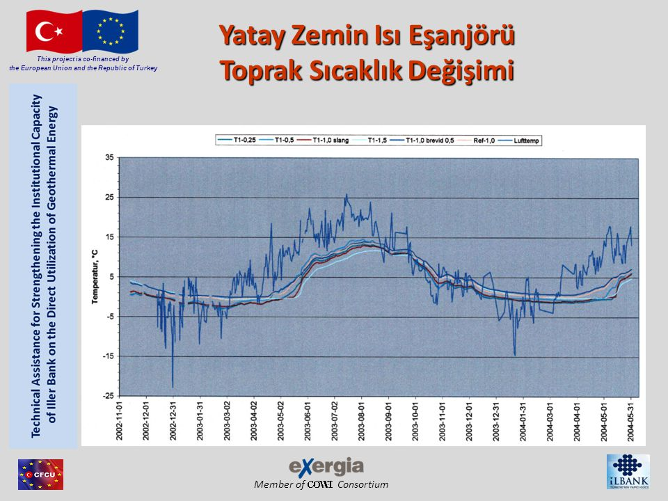 Member of Consortium This project is co-financed by the European Union and the Republic of Turkey Avrupa YKIP Pazarı- Maliyet Unsurları Section 8