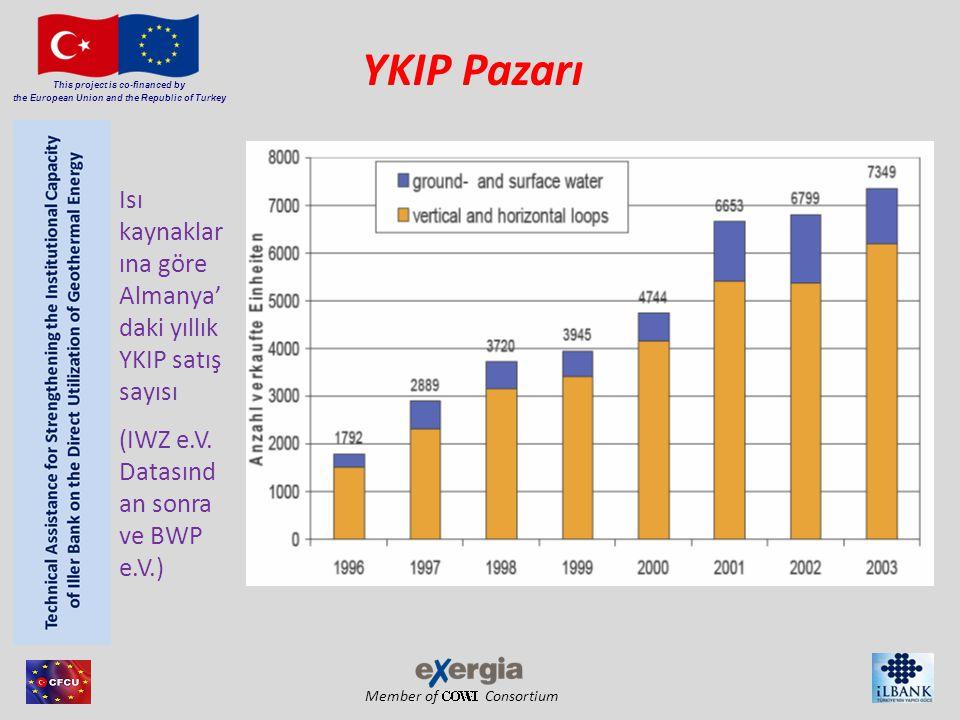 Member of Consortium This project is co-financed by the European Union and the Republic of Turkey YKIP Pazarı Isı kaynaklar ına göre Almanya' daki yıllık YKIP satış sayısı (IWZ e.V.