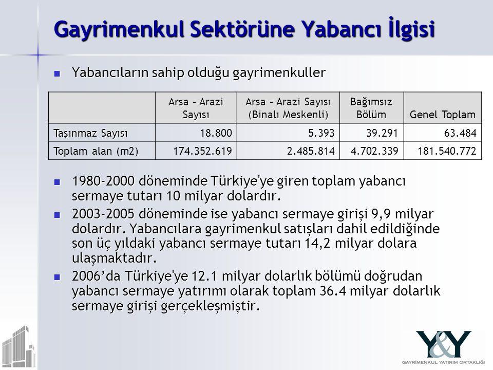 Gayrimenkul Sektörüne Yabancı İlgisi Yabancıların sahip olduğu gayrimenkuller Yabancıların sahip olduğu gayrimenkuller 1980-2000 döneminde Türkiye ye giren toplam yabancı sermaye tutarı 10 milyar dolardır.