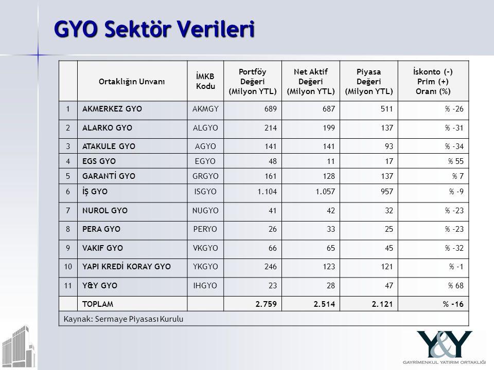 GYO Sektör Verileri Ortaklığın Unvanı İMKB Kodu Portföy Değeri (Milyon YTL) Net Aktif Değeri (Milyon YTL) Piyasa Değeri (Milyon YTL) İskonto (-) Prim (+) Oranı (%) 1AKMERKEZ GYOAKMGY689687511% -26 2ALARKO GYOALGYO214199137% -31 3ATAKULE GYOAGYO141 93% -34 4EGS GYOEGYO481117% 55 5GARANTİ GYOGRGYO161128137% 7 6İŞ GYOISGYO1.1041.057957% -9 7NUROL GYONUGYO414232% -23 8PERA GYOPERYO263325% -23 9VAKIF GYOVKGYO666545% -32 10YAPI KREDİ KORAY GYOYKGYO246123121% -1 11Y&Y GYOIHGYO232847% 68 TOPLAM 2.7592.5142.121% -16 Kaynak: Sermaye Piyasası Kurulu