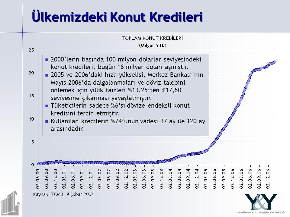 Ülkemizdeki Konut Kredileri 2000'lerin başında 100 milyon dolarlar seviyesindeki konut kredileri, bugün 16 milyar doları aşmıştır.