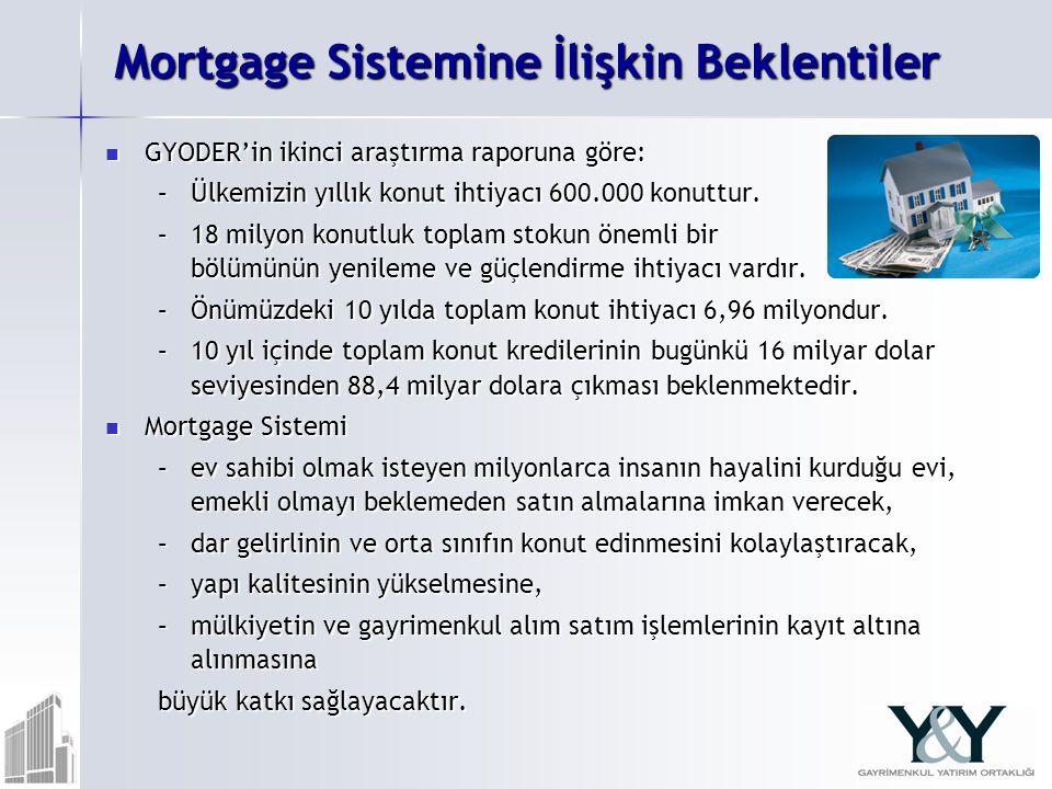 Mortgage Sistemine İlişkin Beklentiler GYODER'in ikinci araştırma raporuna göre: GYODER'in ikinci araştırma raporuna göre: –Ülkemizin yıllık konut ihtiyacı 600.000 konuttur.