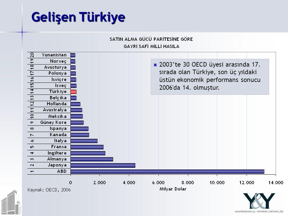 Gelişen Türkiye 2003'te 30 OECD üyesi arasında 17. sırada olan Türkiye, son üç yıldaki üstün ekonomik performans sonucu 2006'da 14. olmuştur.