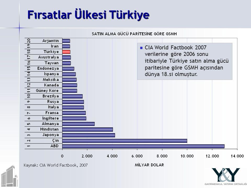 Fırsatlar Ülkesi Türkiye CIA World Factbook 2007 verilerine göre 2006 sonu itibariyle Türkiye satın alma gücü paritesine göre GSMH açısından dünya 18.