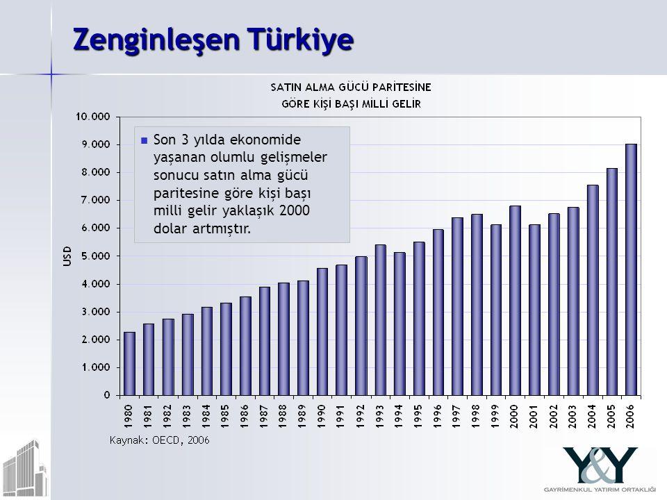 Zenginleşen Türkiye Son 3 yılda ekonomide yaşanan olumlu gelişmeler sonucu satın alma gücü paritesine göre kişi başı milli gelir yaklaşık 2000 dolar artmıştır.