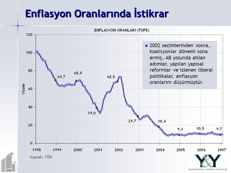 Enflasyon Oranlarında İstikrar 2002 seçimlerinden sonra, koalisyonlar dönemi sona ermiş, AB yolunda atılan adımlar, yapılan yapısal reformlar ve izlen